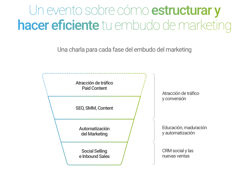 IMMI - inbound marketing Madrie