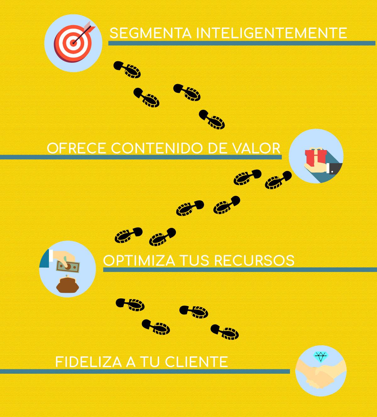 Cuatro ventajas de conocer a tu cliente